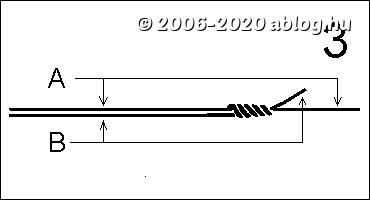 Fonott dobóelőke használata